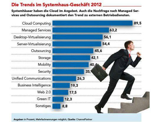 Die Trends 2012
