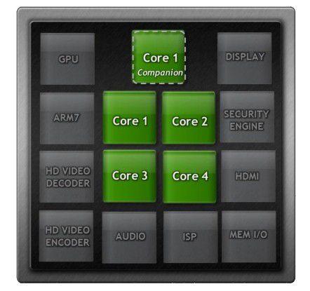 Die stromsparende Companion CPU in Kal El