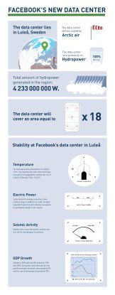 Anhand dieser Infografik erklärt Facebook sein polares Rechenzentrum.
