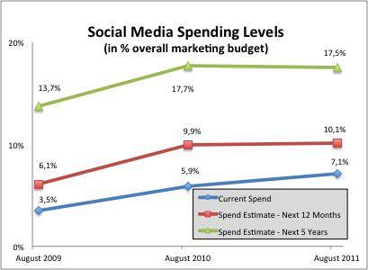 Social Media ist aus aktuellen Marketingbudgets nicht mehr wegzudenken - zeigt diese Grafik von CMOSurvey.