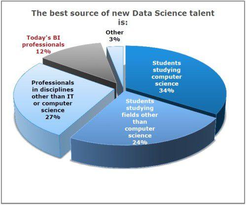 Angehende Informatiker sind laut Studie die beste Quelle für Daten Scientists.