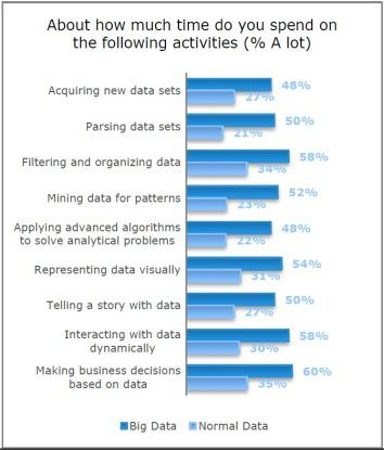 Aktivitäten von Datenanalysten: Big Data erfordern einen höheren Zeitaufwand als normale Daten.