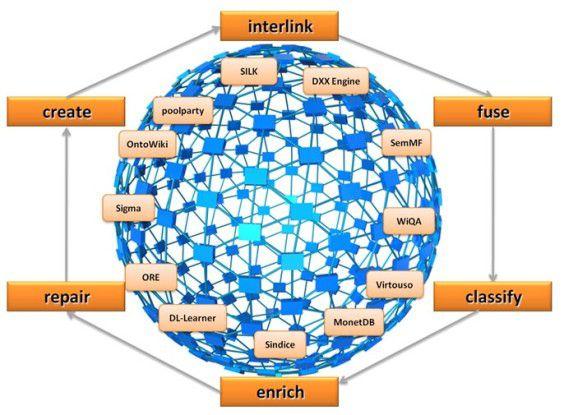 Linked Open Data will offene Daten besser vernetzen und leichter zugänglich machen.