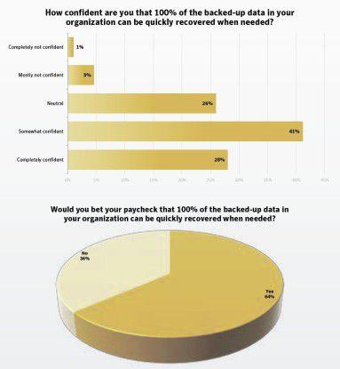 Alarmierende Ergebnisse: Nur knapp 30 Prozent der IT-Administratoren ist sich ganz sicher, alle Daten im Bedarfsfall wiederherstellen zu können.