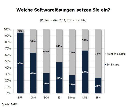 ERP, DMS und CRM sind die meist genutzten Software-Lösungen.