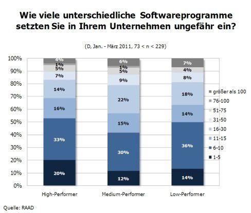 Vergleicht man High-, Medium- und Low-Performer ergibt sich kein großer Unterschied bei der Vielfalt der Software-Nutzung.