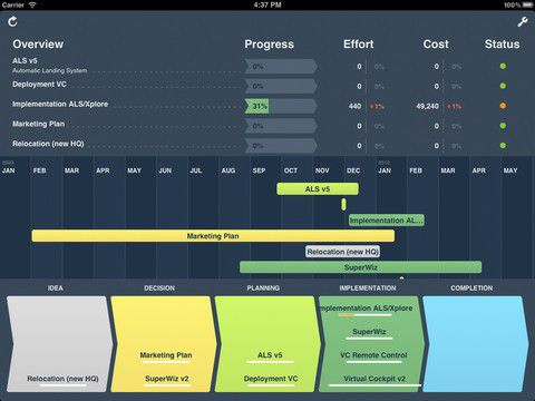 Das Multiprojekt-Dashboard von Onepoint Software gibt es als kostenlose App für iPad und iPad 2.