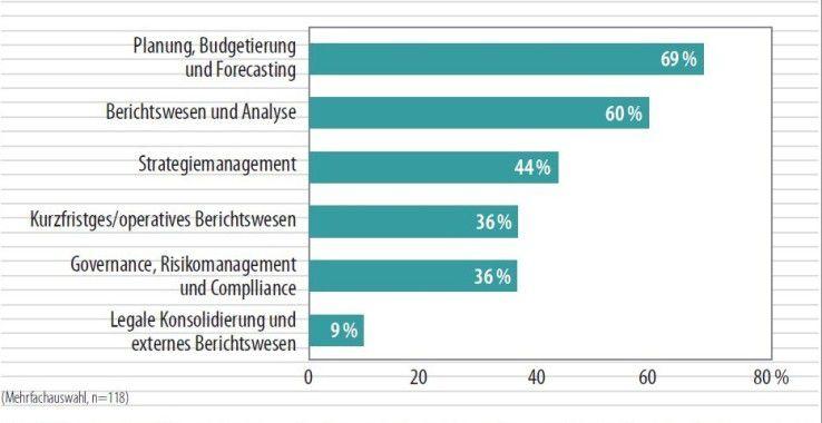Planung, Budgetierung und Forecasting haben durch die Finanzkrise größte Bedeutung bekommen -hier herrscht auch die größte Unzufriedenheit unter den Befragten der BARC-Studie.