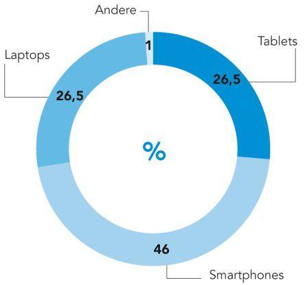 Müssten Anwender sich entscheiden, wäre das Smartphone für sie unentbehrlich. Quelle: iPass Global Workforce Report Q1 2012