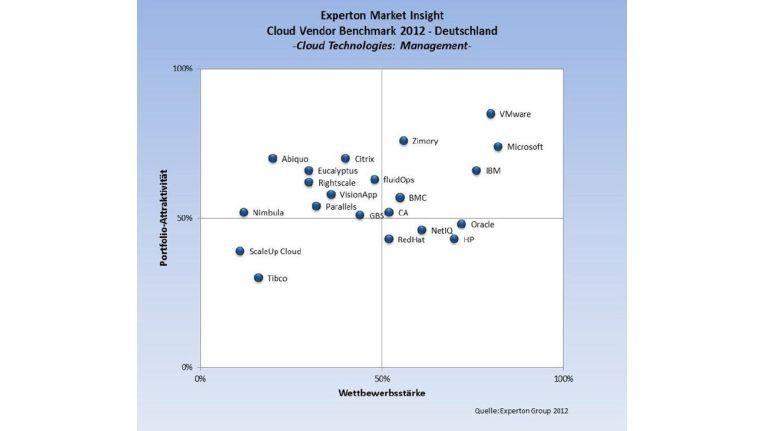 Cloud-Management: VMware muss sich einer starken Konkurrenz erwehren.