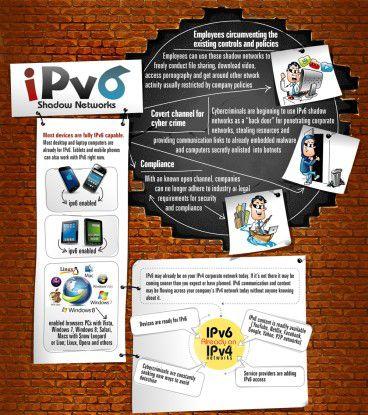 Viele Unternehmen wissen nicht, dass sie bereits IPv6-Datenverkehr in ihren Netzen haben.