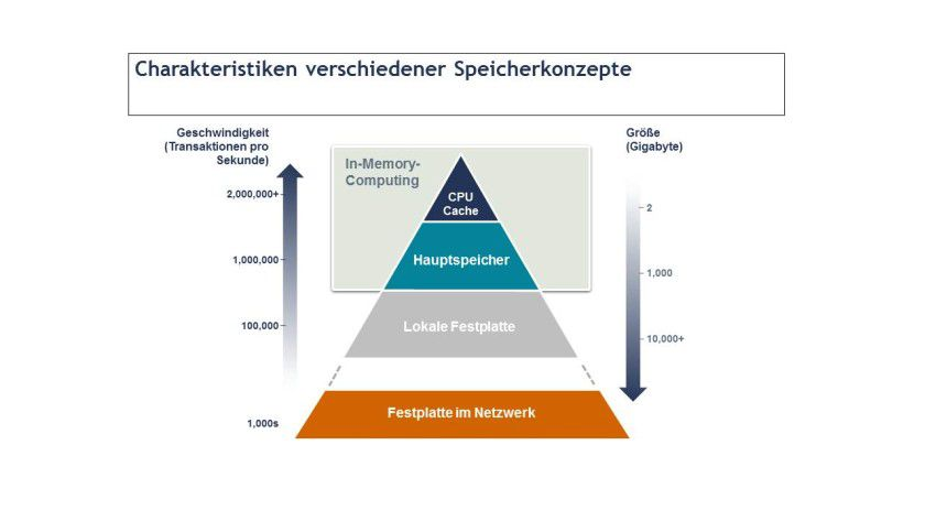 Beschleunigung: Die Pyramide zeigt, wie die Zugriffsgeschwindigkeit auf die Daten zunimmt, je näher die Verarbeitung dem In-Memory-Konzept kommt. Die Speicherkapazität nimmt zur Spitze der Pyramide natürlich ab.