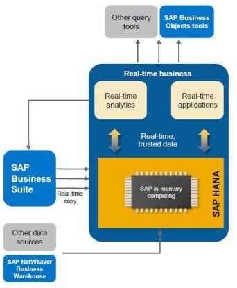 Architektur der SAP Hana-Appliance: In der heutigen Ausprägung dient sie der Echtzeitanalyse von Daten aus den SAP-Anwendungen. Die grauen Kästen zeigen die künftige Möglichkeit der Integration weiterer Datenquellen und Abfragetools.