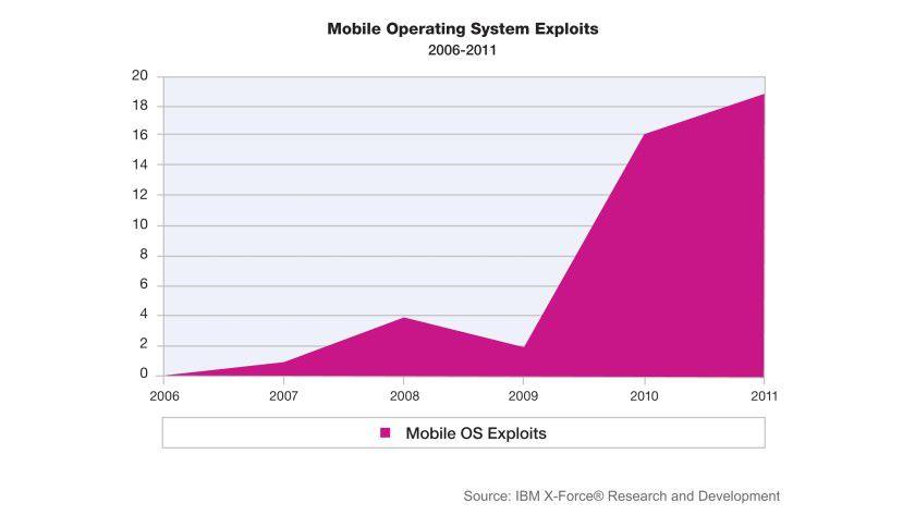 Zunahme: Die Zahl der bekannten Schwachstellen bei mobilen Betriebssystemen ist zwischen 2006 und 2011 massiv angestiegen, 2011 allein um 19 Prozent.