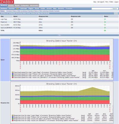 Netzwerk-Monitoring mit Zabbix.