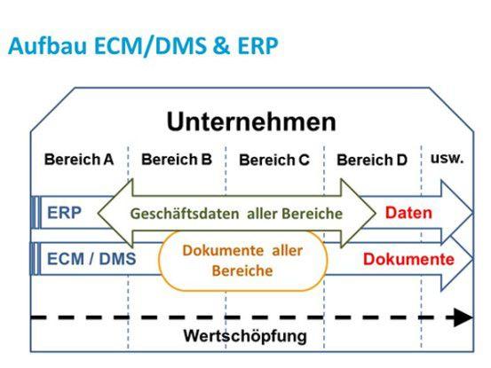 Aufbau ECM/DMS & ERP als parallele Systeme.