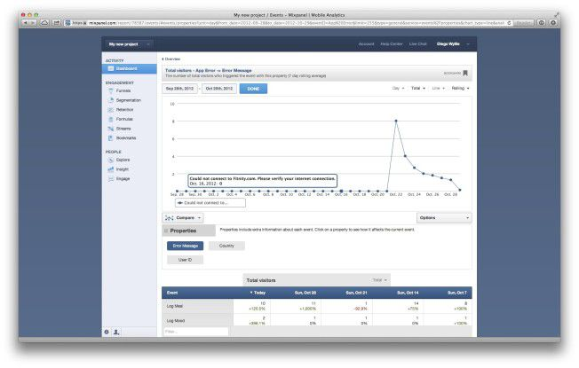 """Mit """"Mixpanel"""", einer Analytics-Plattform, die Daten in Echtzeit liefert, können Entwickler genau erfahren, wie ihre Web- oder Mobile-Anwendungen in der Praxis verwendet werden."""