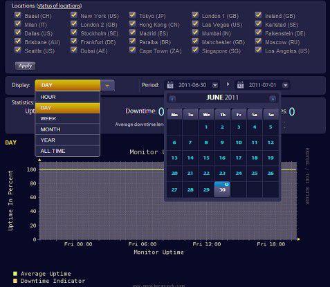 Die SaaS-Lösung Monitor Scout überwacht Websites und Server.