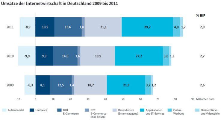 In den vergangenen Jahren hat sich der Internet-basierender Umsatz in Deutschland erheblich gesteigert.