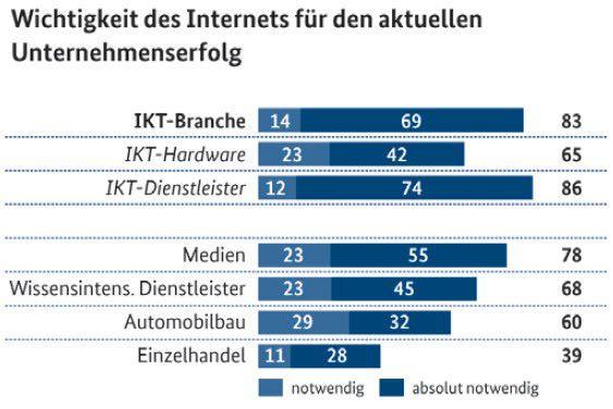 Für ITK-Unternehmen ist das Internet besonders wichtig für den Unternehmenserfolg. (Angaben in Prozent)