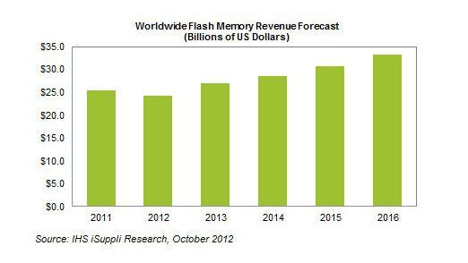 Der weltweite Markt für Flash-Speicher: Trotz sinkender Preise wird er wachsen.