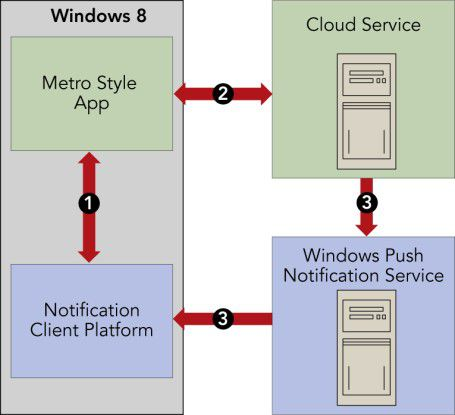 Windows 8 bietet weitreichende Möglichkeiten zur Steuerung verschiedener Cloud-Aktivitäten.