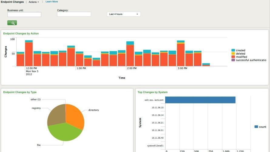 Bild Security Analyse Tools Wie Splunk Helfen Daten Besser Auf
