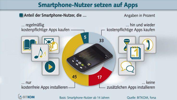 Nur fünf Prozent der Smartphone-Besitzer lädt regelmäßig kostenpflichtige Applikationen herunter.