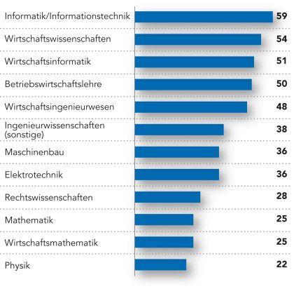 Welche Absolventen Unternehmen suchen: Hochschulabgänger, die Informatik oder Wirtschaftsinformatik studiert haben, sind bei den Arbeitgebern besonders gefragt. (Angaben in Prozent, Mehrfachnennungen möglich; Quelle: Staufenbiel Jobtrends 2013)