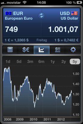 iCurrency Pad hilft zuverlässig beim umrechnen von Währungen.