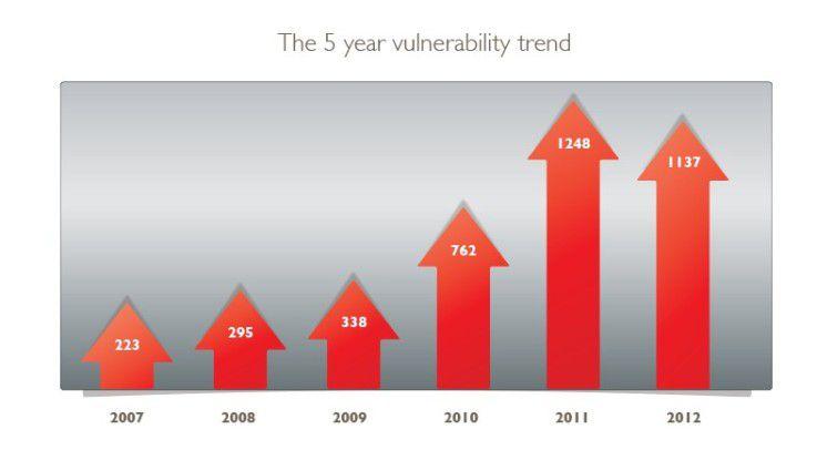 Die Zahl der Schwachstellen in Software hat sich in den vergangenen Jahren vervielfacht, erst 2012 gab es einen leichten Rückgang.