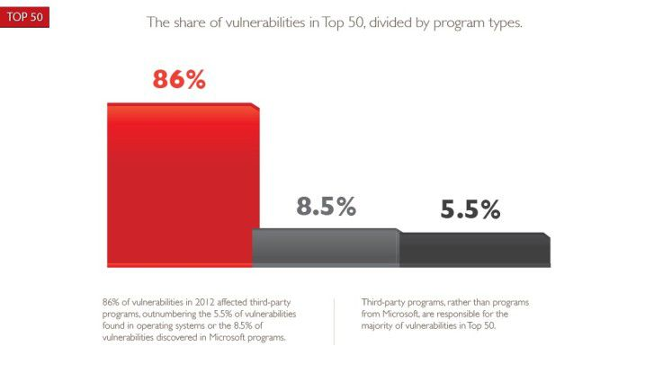 86 Prozent aller Schwachstellen, die im Jahr 2012 in den 50 meistgenutzten Programmen entdeckt wurden, stammten von Drittanbieter-Software (Nicht-Microsoft-Programme), 8,5 Prozent von Microsoft-Programmen und 5,5 Prozent von Betriebssystemen.