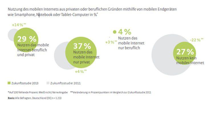 Insbesondere die berufliche Nutzung des mobilen Internets nimmt permanent zu.
