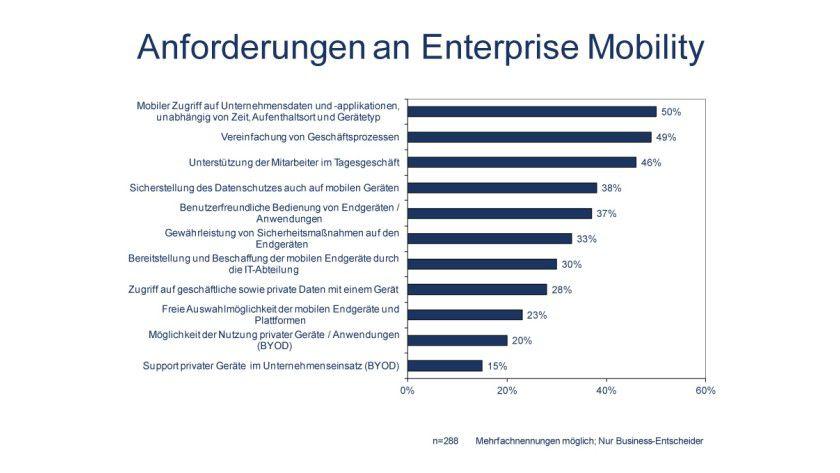 """Details: Der Schutz der Daten sowie die Gewährleistung von Sicherheitsmaßnahmen auch auf mobilen Geräten zählen zu den wichtigsten Anforderungen an ein """"Mobile Enterprise""""."""