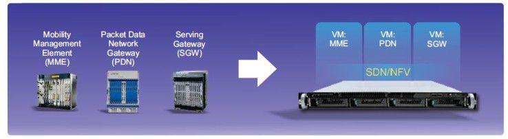 x86-Server sollen die Aufgaben klasssicher, dedizierter Netzhardware übernehmen.