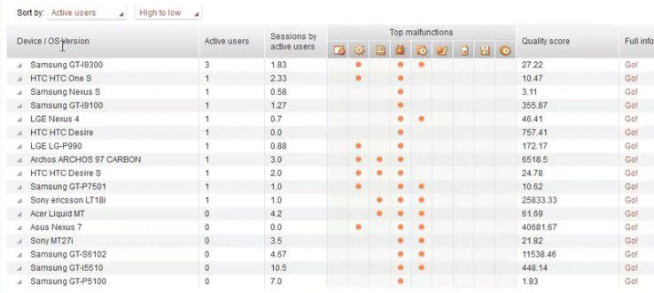 Der App Monitor zeigt in einer Liste alle Geräte, auf denen die App installiert ist.