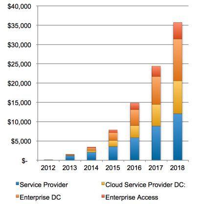 Laut einer Studie von Plexxi, Lightspeed Venture und SDNCentral werden 2018 vorzugsweise Service Provider und Betreiber von Cloud-Computing-Rechenzentren SDN-Produkte kaufen.