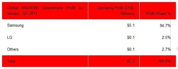 Die Gewinnaufteilung bei Android-Smartphones