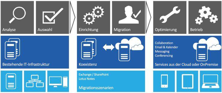 Bei einem Migrationsprojekt im Collaboration-Umfeld sind viele Teilaspekte zu berücksichtigen.