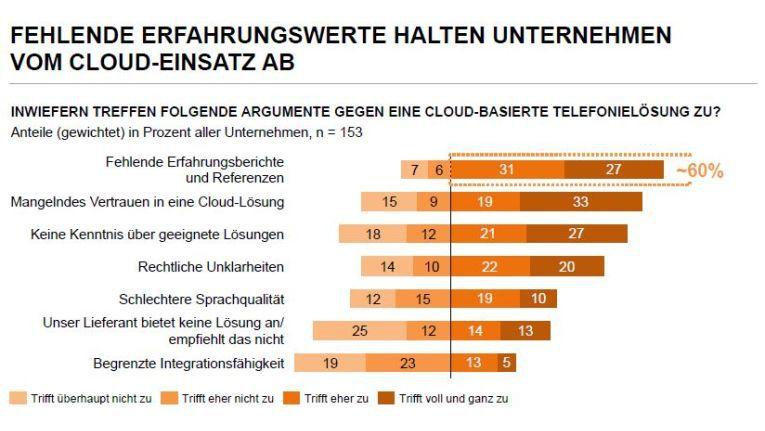 Für einen Wechsel in die Cloud fehlen vielen Entscheidern noch Referenzbeispiele.