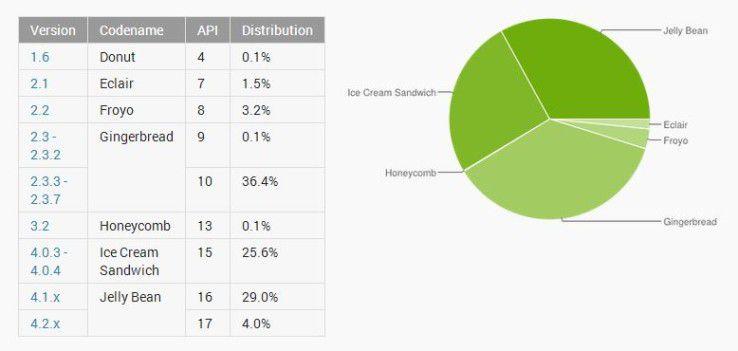 Android-Verteilung Ende Mai 2013: Gingerbread (2.3.x) ist immerhin noch auf 36,4 Prozent der Geräte installiert.