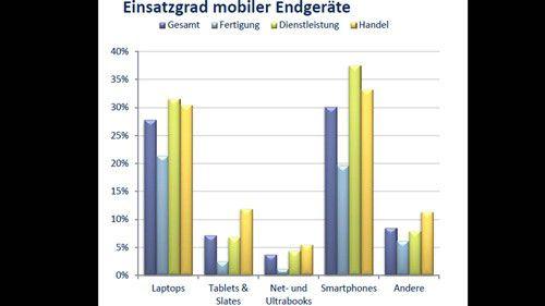 Mittelständische Firmen setzen Tablet-PCs bislang noch wenig zur Abwicklung mobiler Geschäftsprozesse ein.