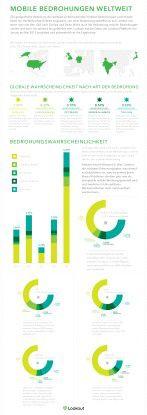 Mobile Malware: Im internationalen Vergleich Vergleich sind deutsche Nutzer relativ stark betroffen.