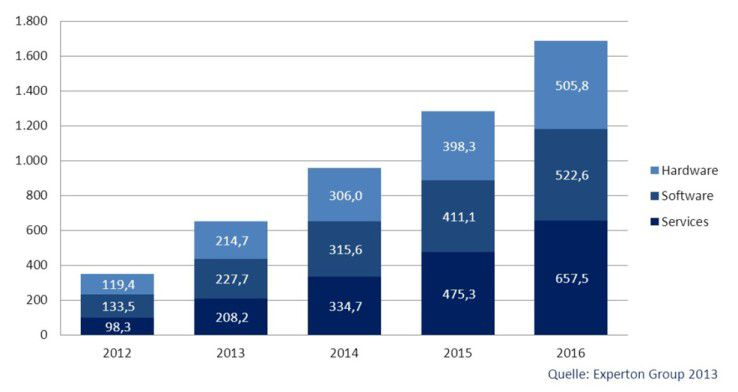 """""""Big Data"""" Marktvolumen nach Segmenten - Deutschland 2012-2016 in Millionen Euro."""