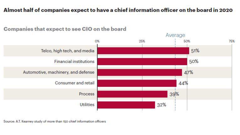 Wo wird der CIO 2020 im Vorstand sitzen?