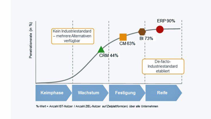 Bei CM und CRM erschweren die spezifischen Anforderungen der Fachbereiche und zu beachtenden Regularien einfache Architekturen – ein klarer Industriestandard hat sich noch nicht herausgebildet.