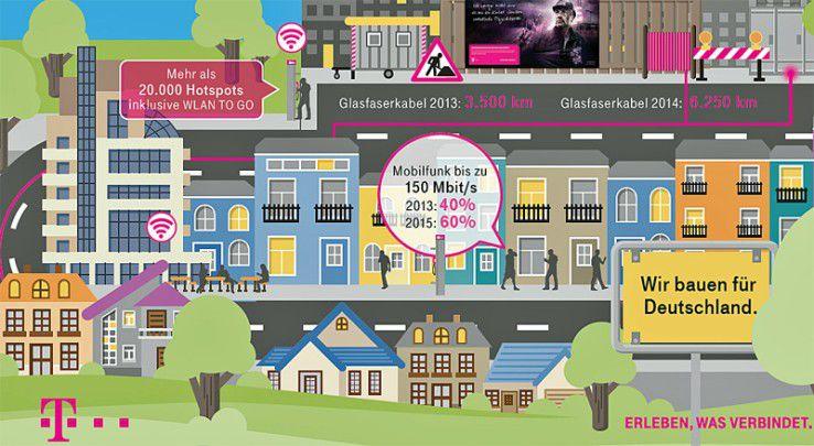 Die Netzoffensive der Telekom (Ausschnitt)