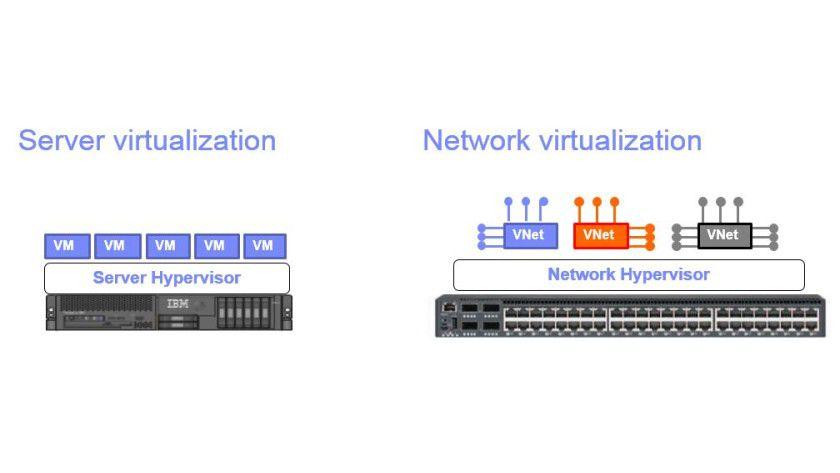 Ähnlich wie bei virtualisierten Servern laufen bei SDN virtuelle Netzfunktionen über einen Hypervisor.