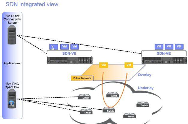 Software Defined Networking zentralisiert den Entscheidungsprozess, wie Daten in einem Netzwerk bewegt werden.