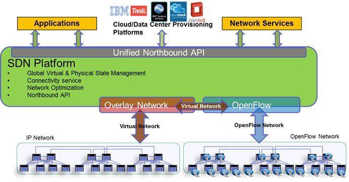 Nach Auffassung von IBM lassen sich virtualisierte Overlay-Netze und Software-defined Networking auf Basis von OpenFlow durchaus parallel in einem Unternehmensnetz einsetzen – zum Vorteil beider Technologien.